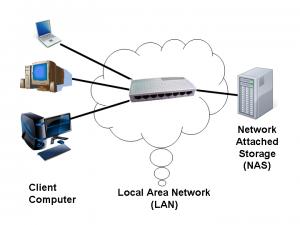 Få en netværksharddisk - NAS - på netværket