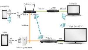 hjemmenetværk kablet og trådløst netværk