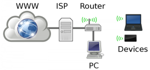 home_networking